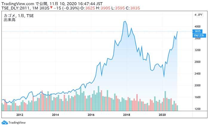カゴメの株価チャート