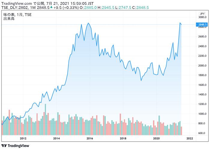 味の素(2809)の株価